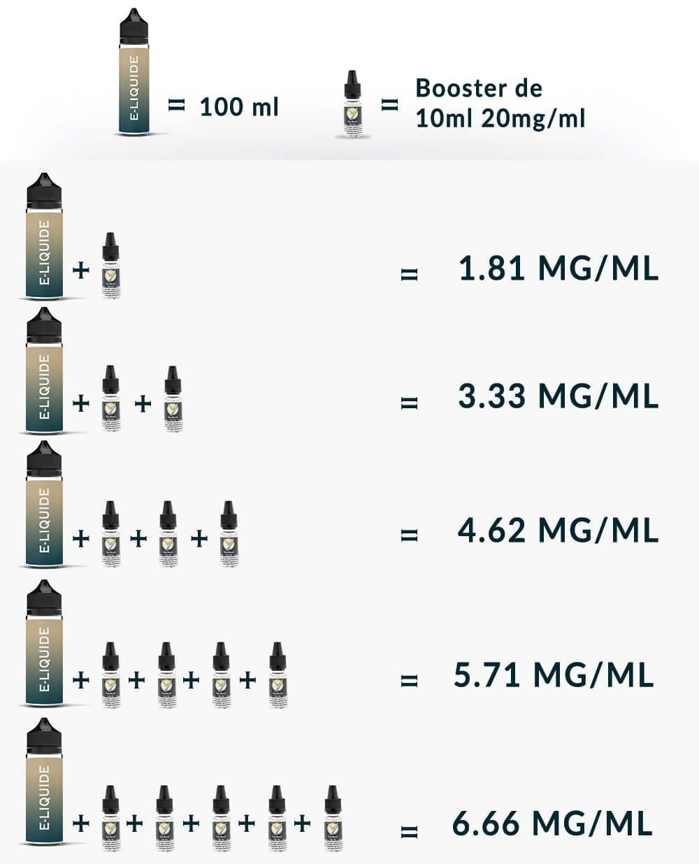 Taux de nicotine obtenus par l'ajout de boosters